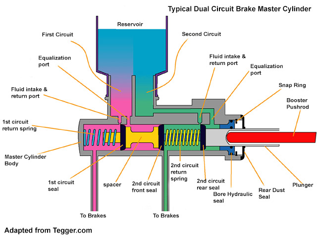 Single Master Cylinder Diagram - Wiring Diagram Page